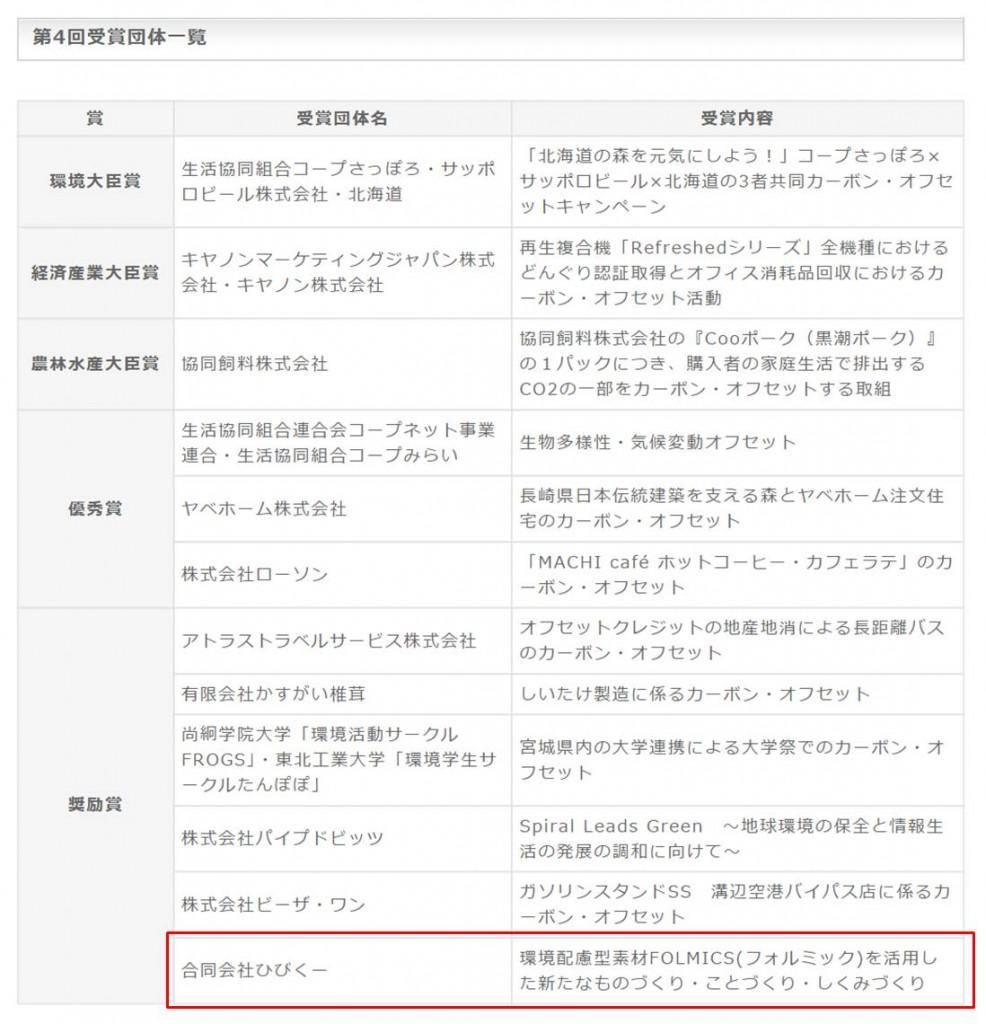 カーボンオフセット大賞・受賞団体一覧2