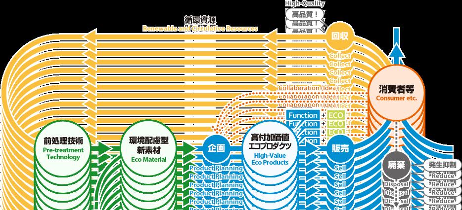 高付加価値循環利用システム
